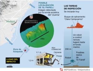 Localizacion_de_la_sonda_del_Lluerna