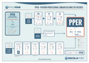 PPER - recorrido de formación - FP del MAR - Escola Port Barcelona