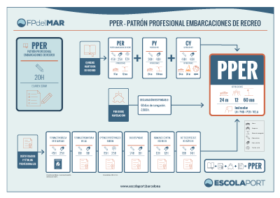 PPER - training course - FP from MAR - Escola Port Barcelona