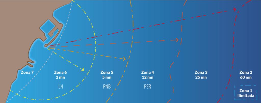 zonas de navegación - Escola Port - Formación profesional del mar