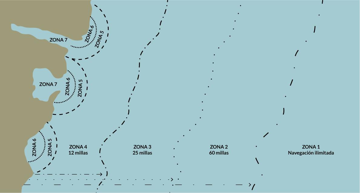 título per, distancia, normativa náutica de recreo