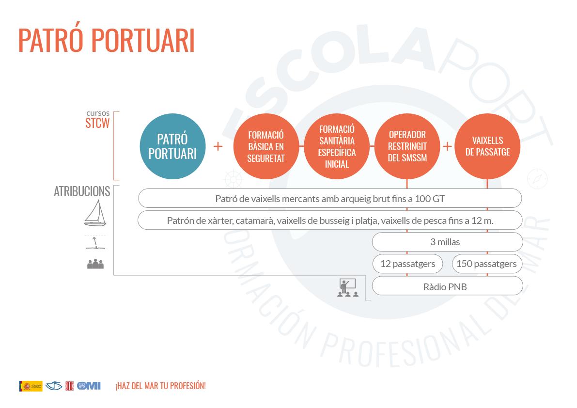 PATRON PORTUARIO - recorrido de formación - Escola Port | Formación Profesional del Mar - Barcelona