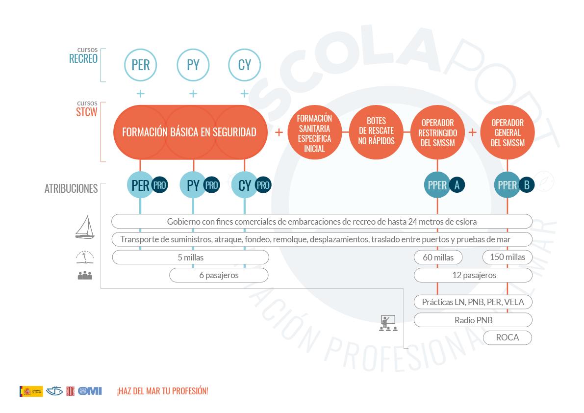ATRIBUCIONES PROFESIONALES CURSOS DE RECREO + STCW